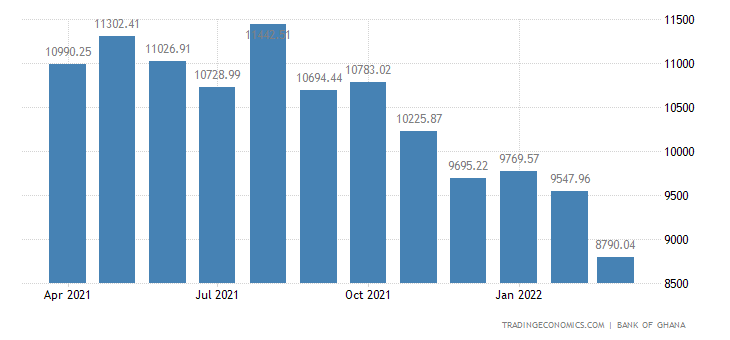 Forex reserves of bhutan